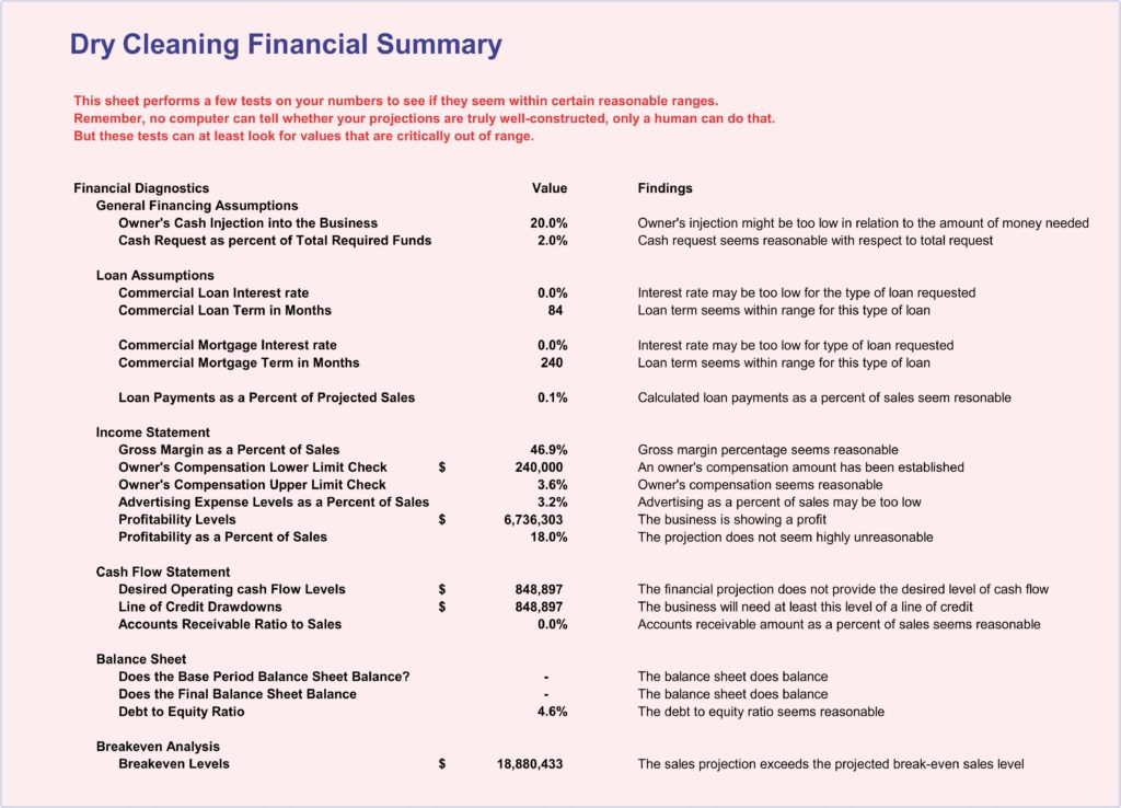 LAUNDRY, DRY CLEANING BUSINESS PLAN IN NIGERIA AND AFRICA (financial Summary)